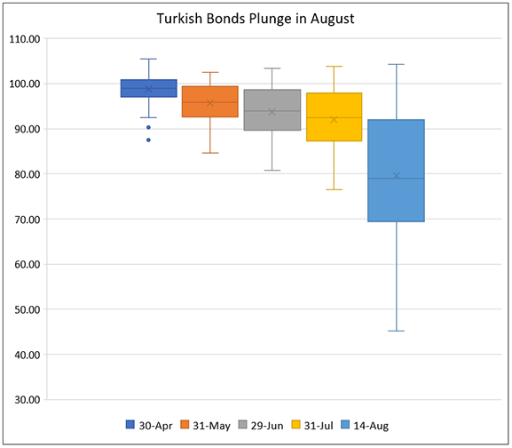Turkey Crisis – USD 8.6 billion wiped out from Turkey's USD bonds in 2 weeks!