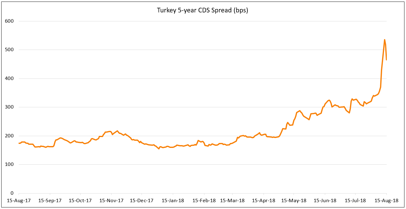 Turkey CDS spikes in August