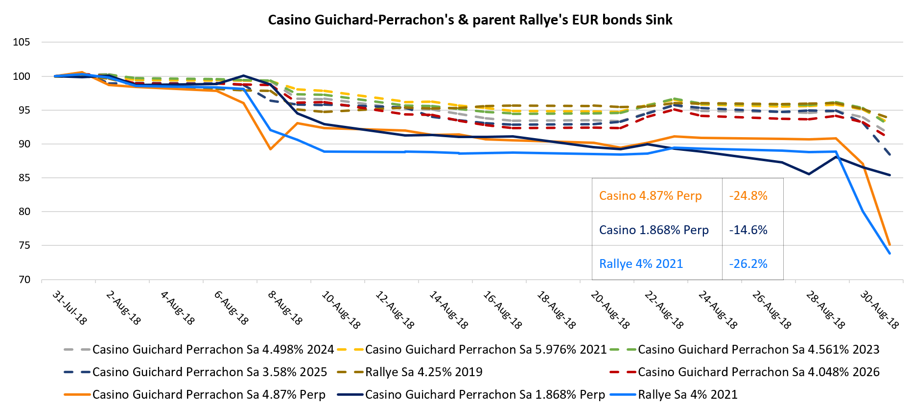 Casino Guichard-Perrachon Bonds