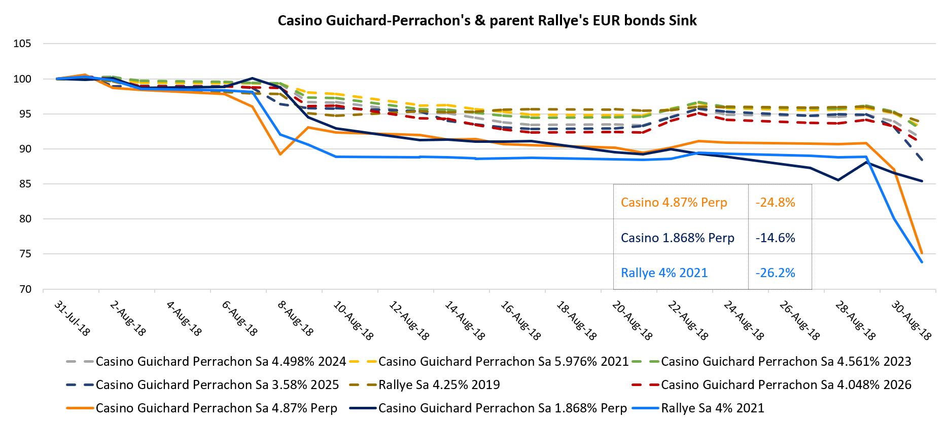 Casino Guichard-Perrachon Bonds
