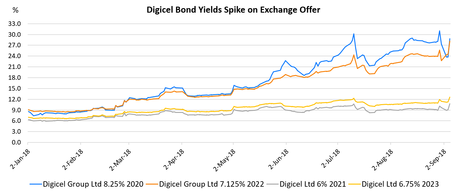 Digicel bond yields