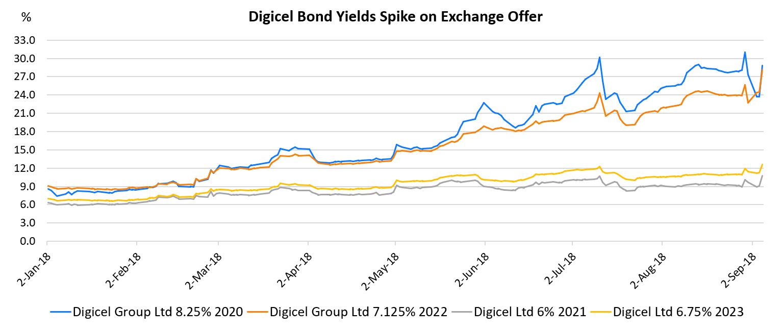 Digicel bond yields