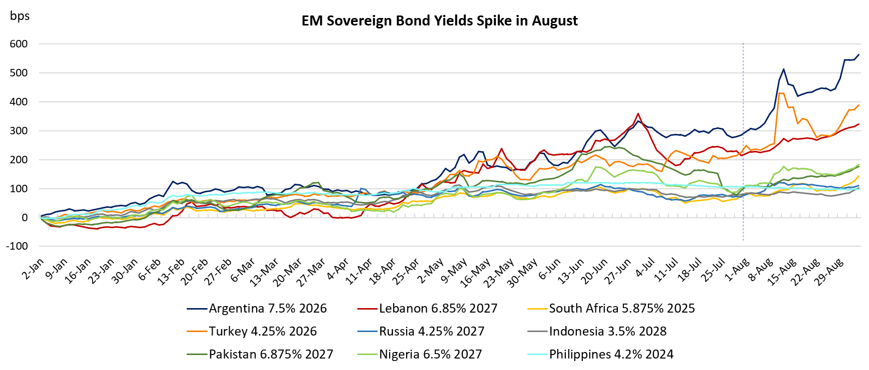 Emerging Market Bond Yields