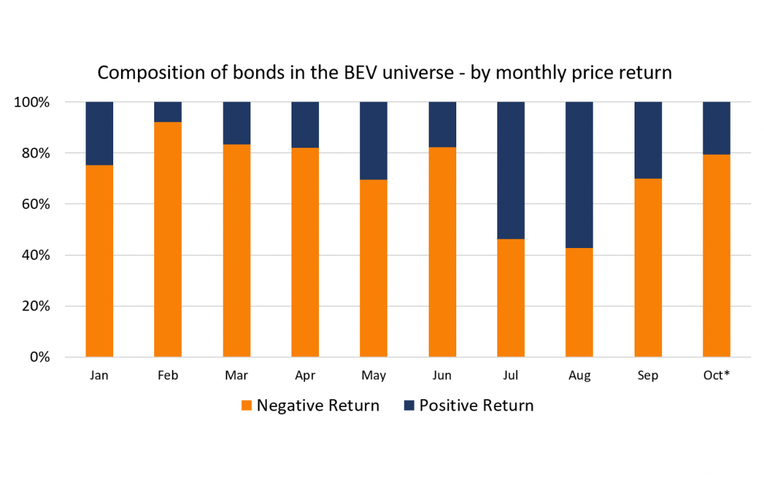 70% of Bonds Delivered a Negative Price Return in September