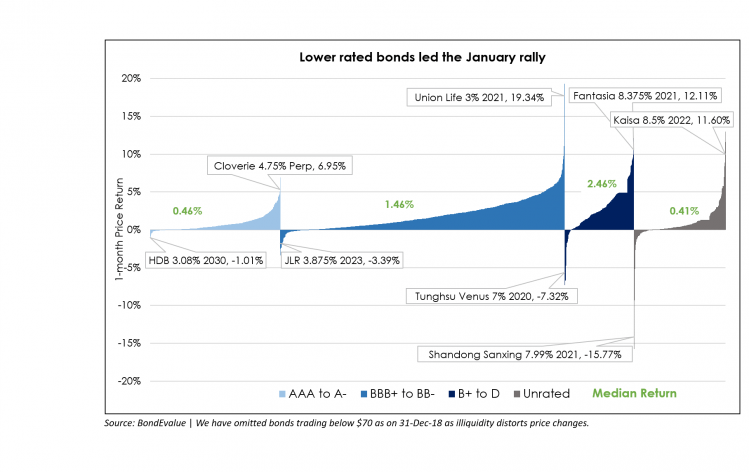Lower rated bonds led the rally in Asian bonds in January 2019