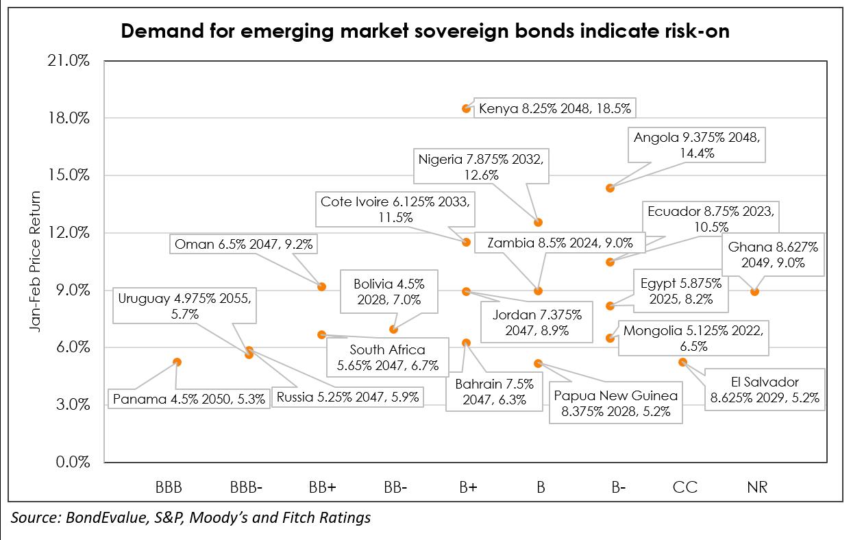 EM bonds risk on