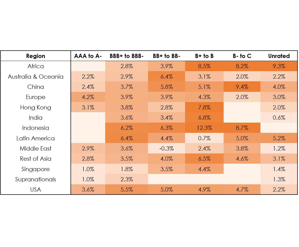 1Q19 Average Bond Price Return Matrix 2