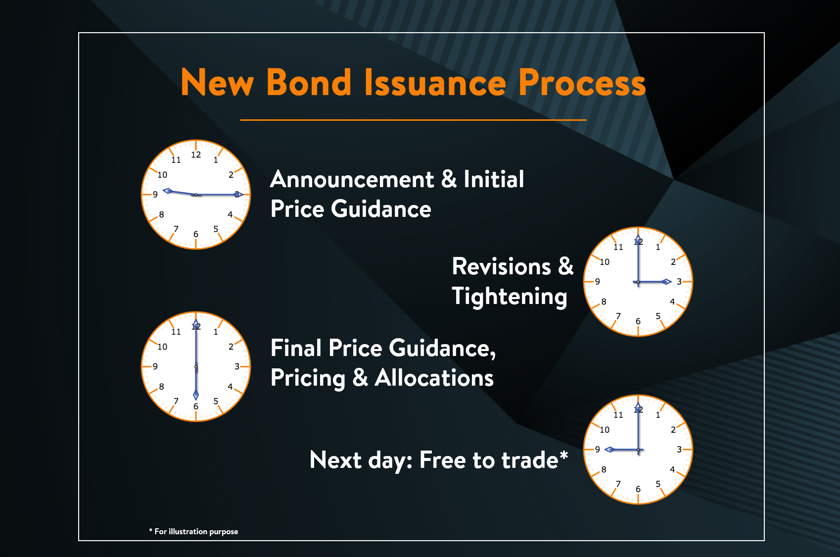 New Bond Issue Process and Timeline