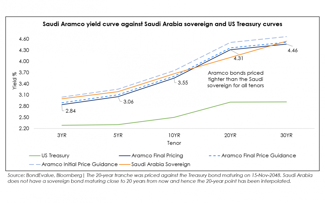 Saudi Aramco Raises $12 Billion in Bonds With Orders Over $100 Billion