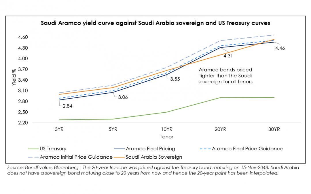 Saudi Aramco Yield Curve1