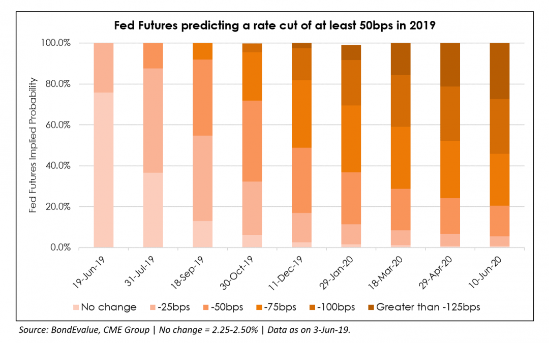 50 bps Rate Cut By End of 2019, Says Fed Funds Futures