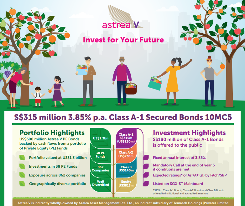 Temasek's Astrea V Targets US$600 million for its PE Bond