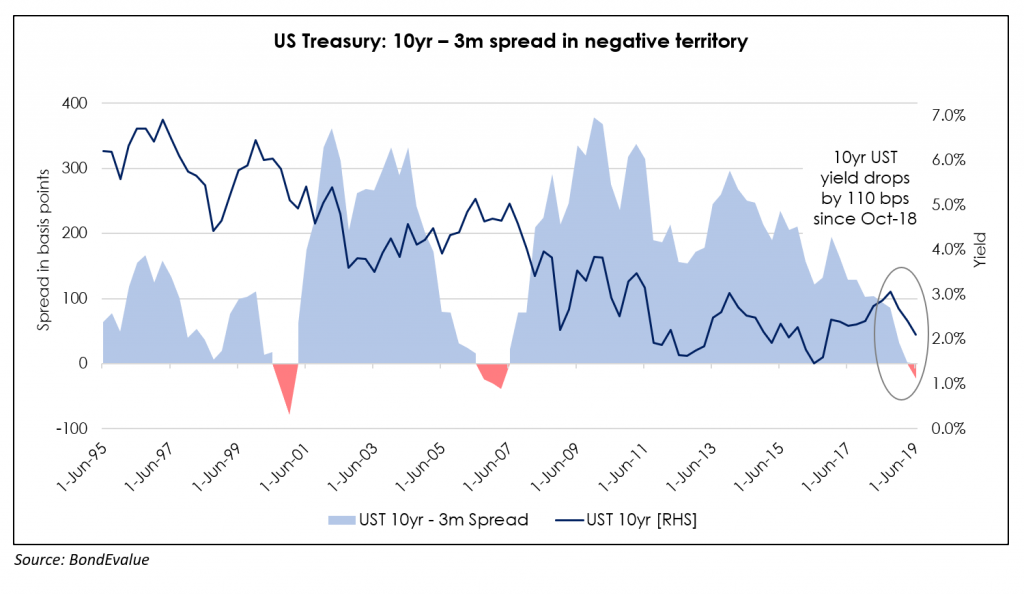 The spread between 10-year and 3-month Treasury in negative territory