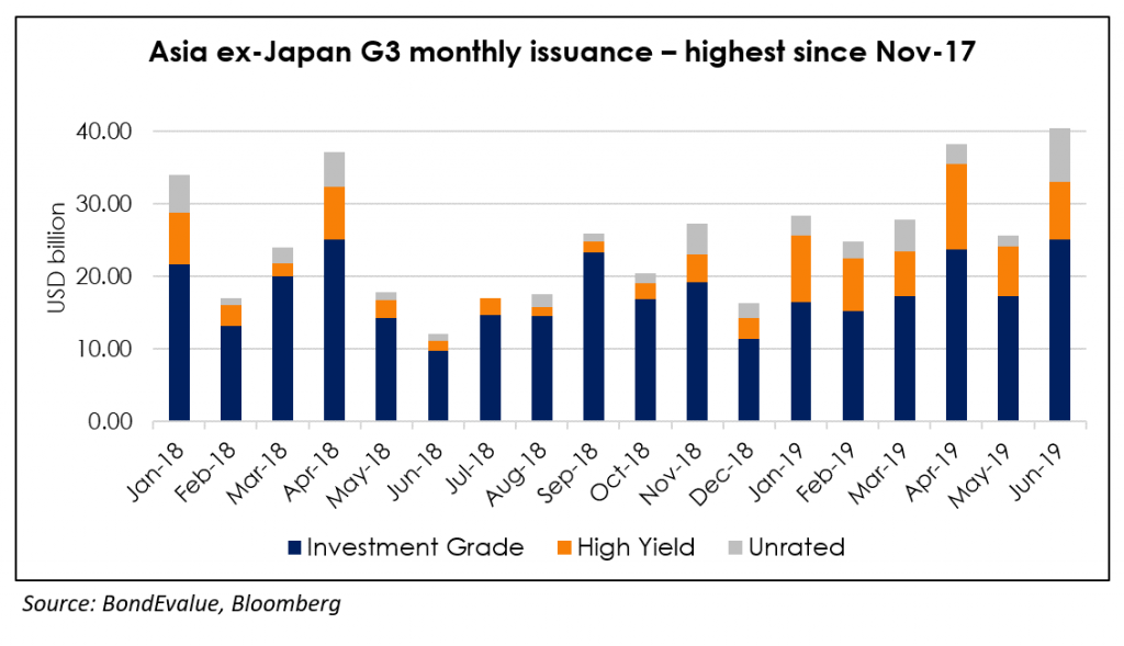 Asia ex-Japan G3 issuance volume for Jun-19 3