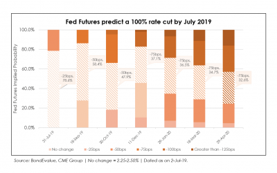 Market Predicts 100% Chance of a Rate Cut in July