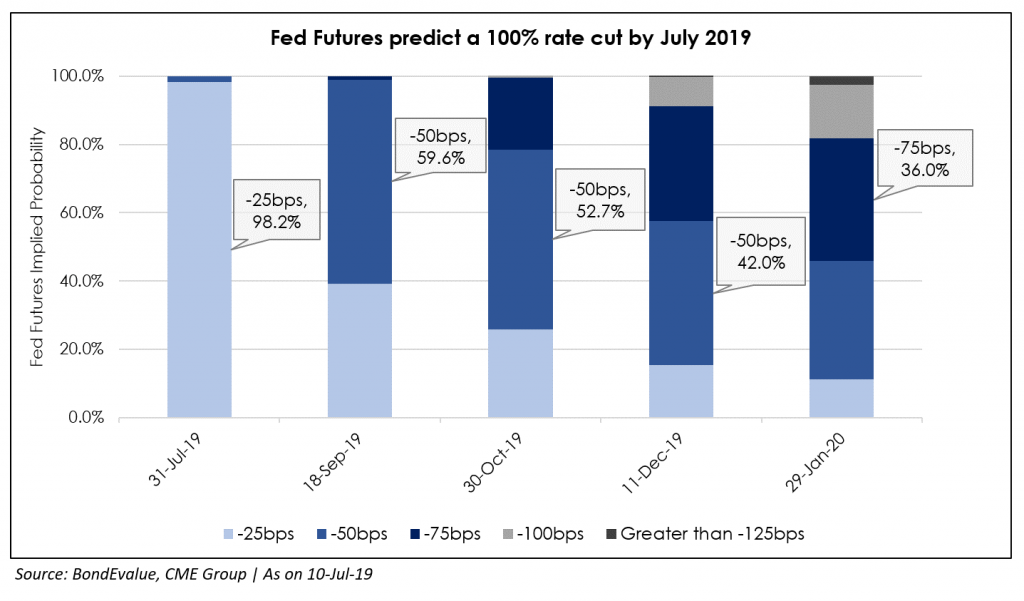 Fed funds rate probability4