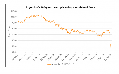 Argentina Century Bonds Likely Worth Less Than 40 Cents in a Default