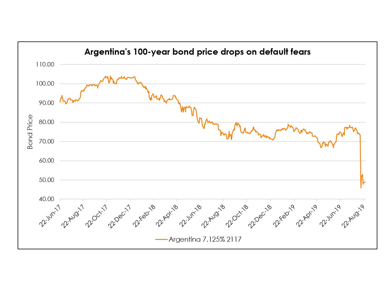 Argentina Century Bonds