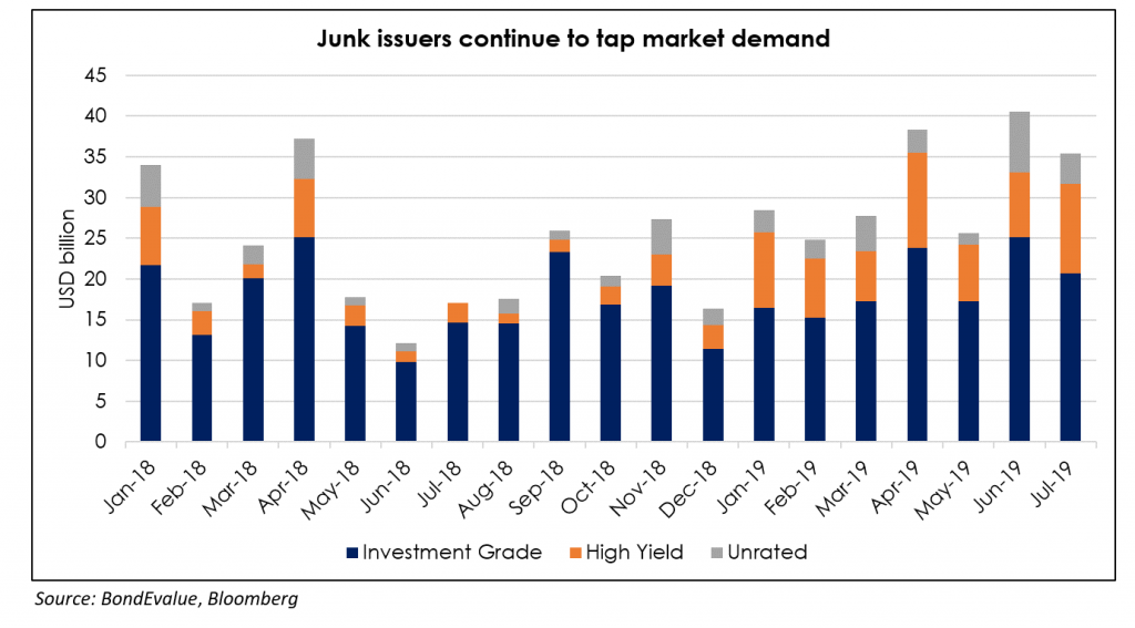AxJ Issuance Volume - July 2019 3