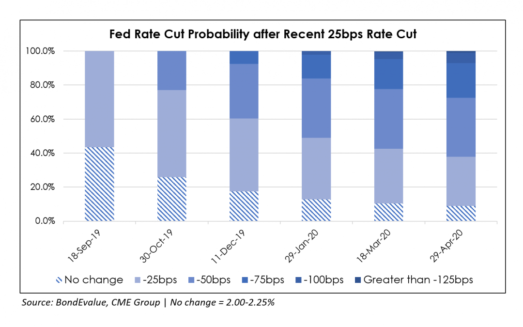 Fed Certainly Uncertain – Cuts Rates by 25bps