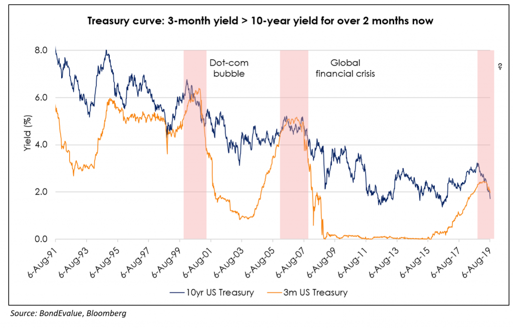 Treasury curve inversion 6
