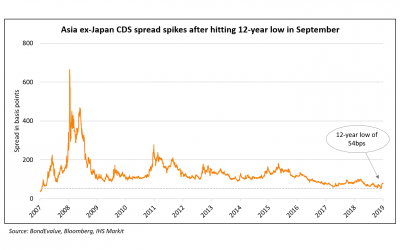 HY Bonds Outperform in Sept Amid Record 9M19 Issuance