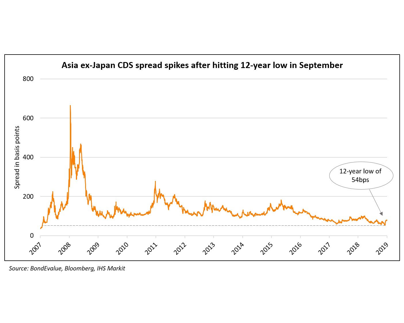 AxJ CDS Spreads WP2