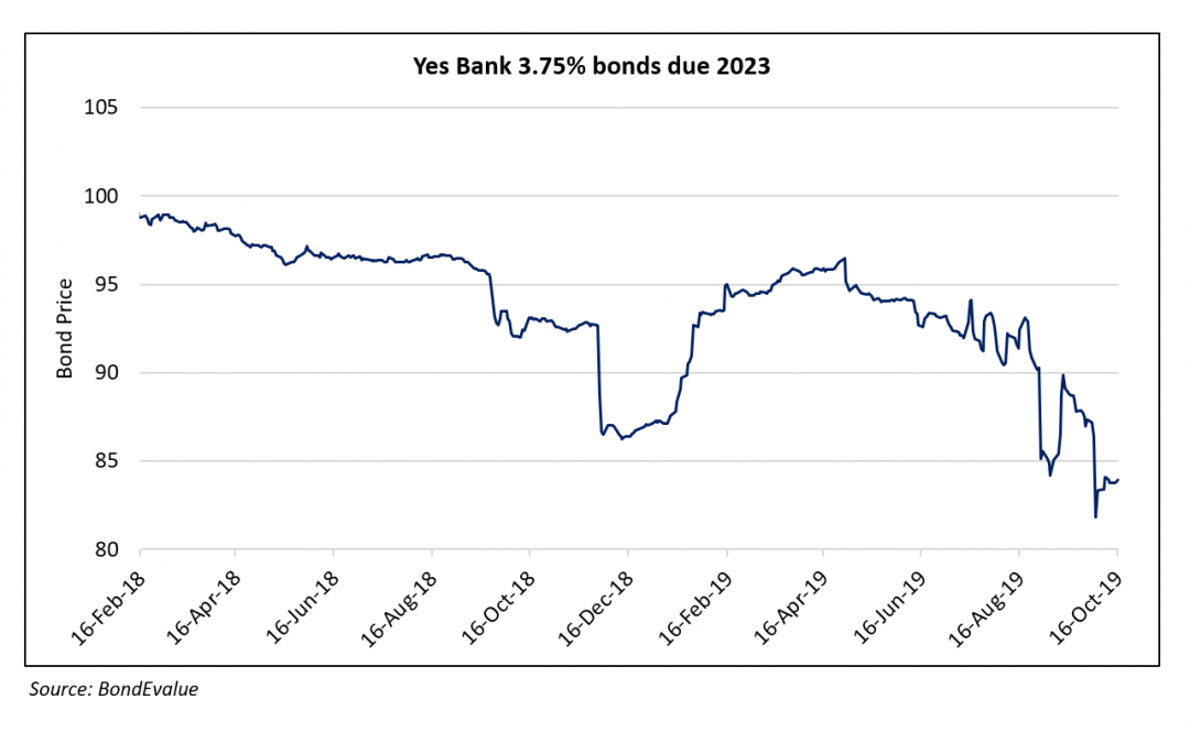 India's Yes Bank Bonds Sell-off After Shares Collapsed