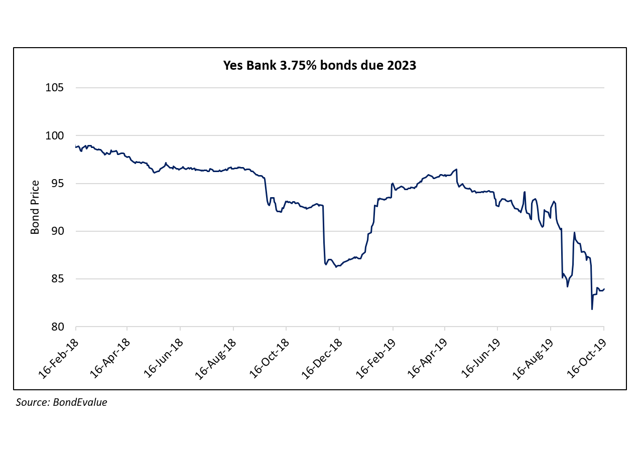 Yes Bank Dollar Bonds Drop in October