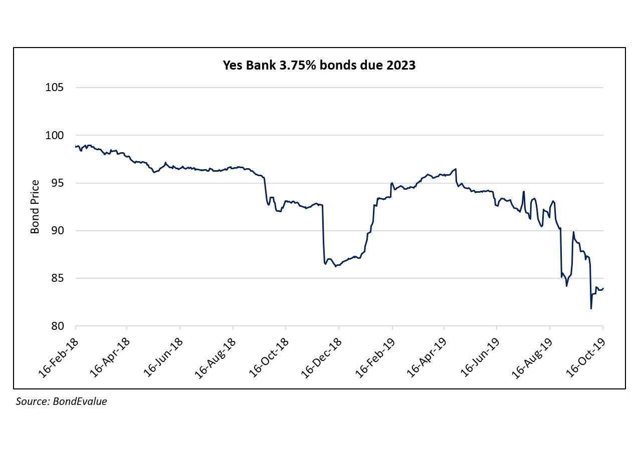 Yes Bank Dollar Bonds Drop in October