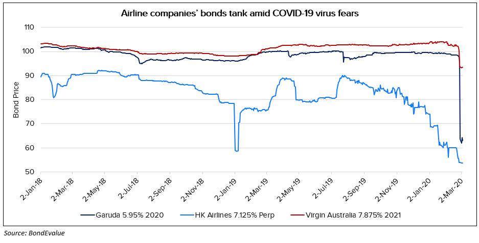 Garuda airlines bonds tank in Feb 2020