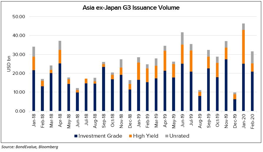 AxJ G3 Issuance Vol - Feb 2020 2