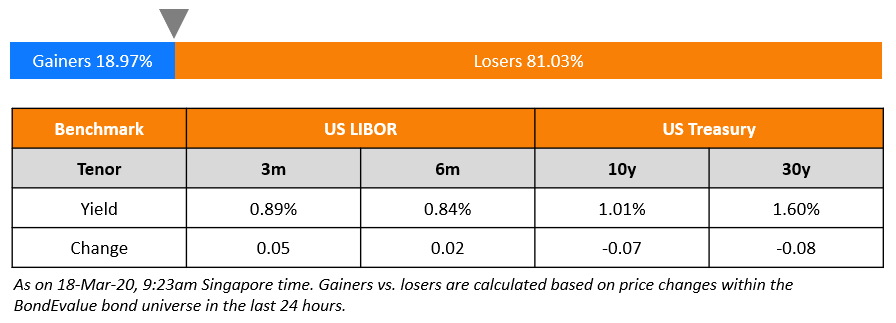 Benchmark rates and gainers v losers - 18-Mar-20