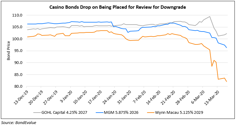 MGM, Wynn and Genting's Bonds Drop on Downgrade Risk