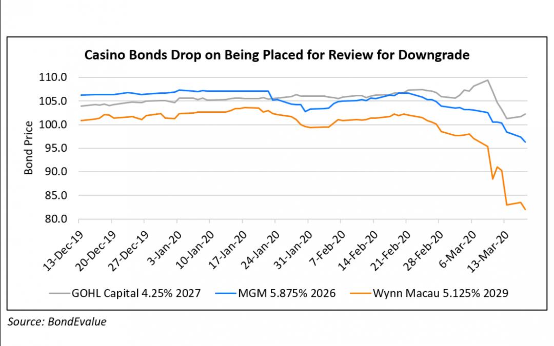 Casino bonds drop on downgrade risk 2
