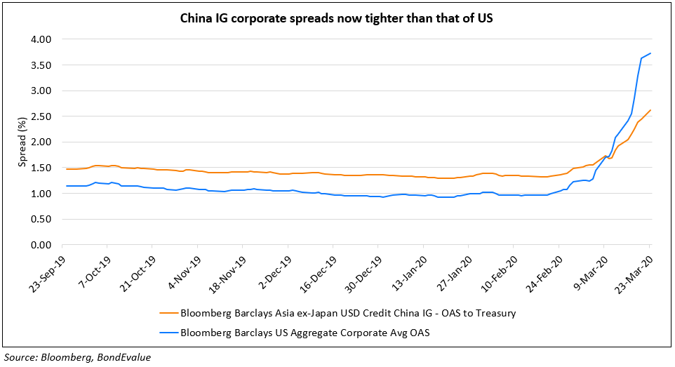 China IG Corporate Bond Spreads vs US Corporate Bond Spreads