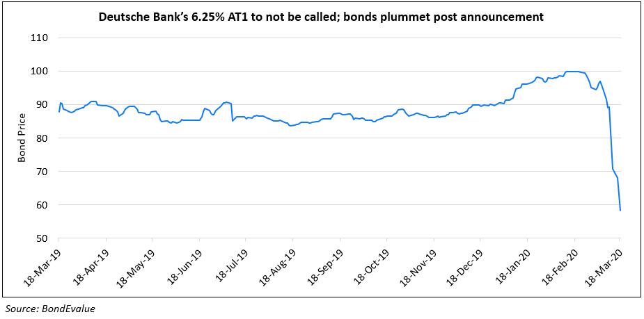 Deutsche Banks Perpetual Bonds Drop