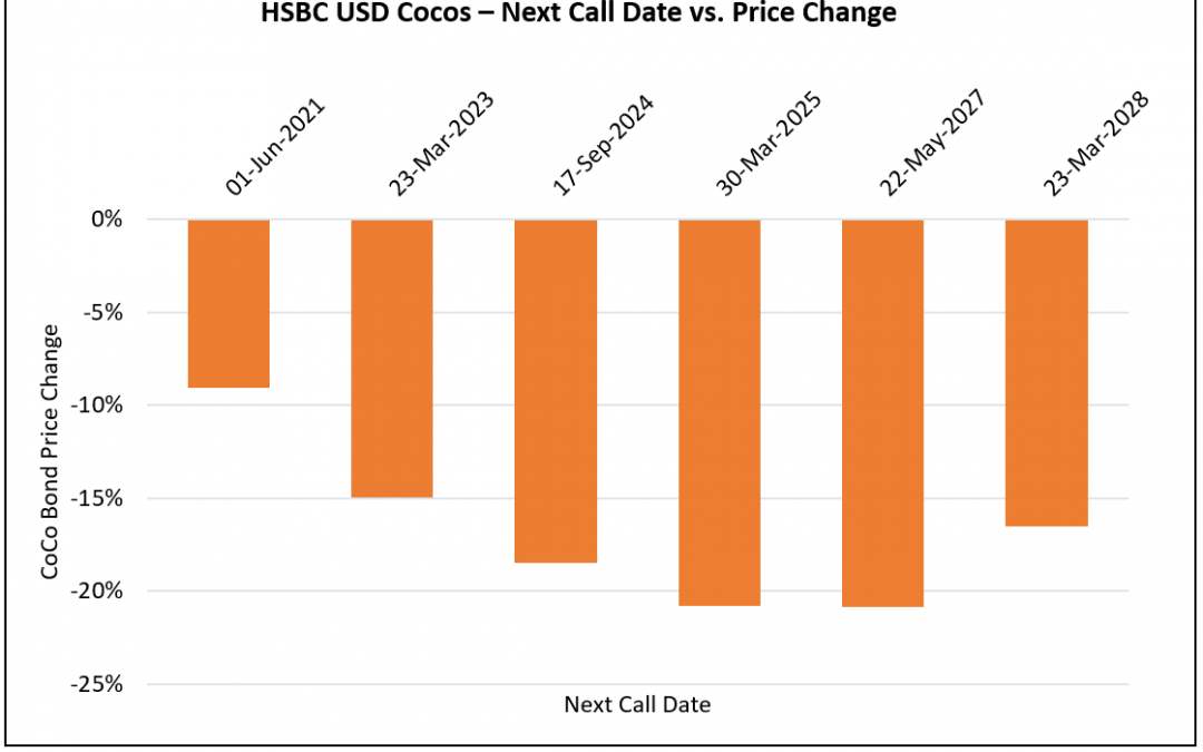 Perpetual Bonds – Impact of Call Dates and Resets on Prices