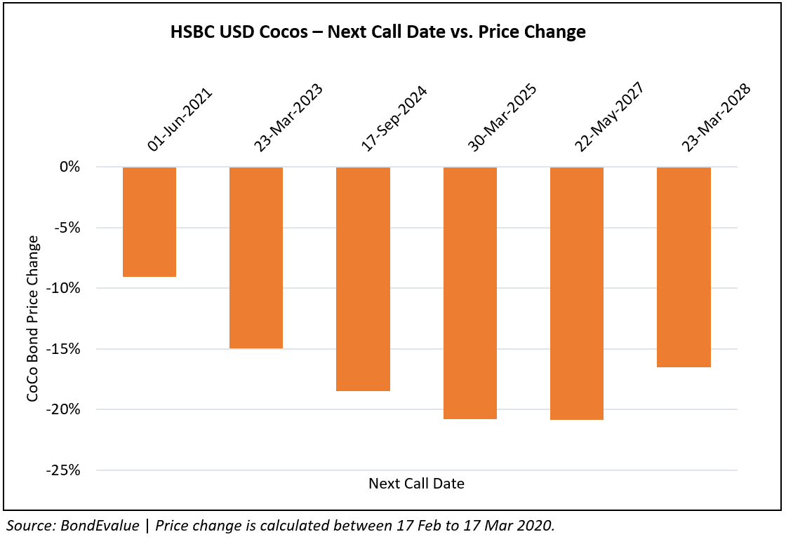 HSBC CoCos - Next Call Date vs Price Change