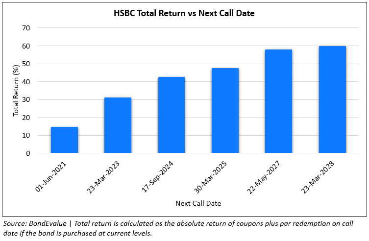 HSBC CoCos - Next Call Date vs Total Return