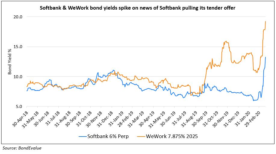 Softbank and wework bond yields spike