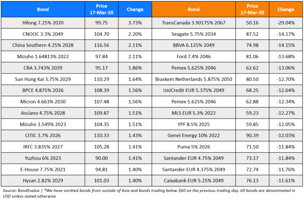 Top gainers and losers - 17-Mar-20 2