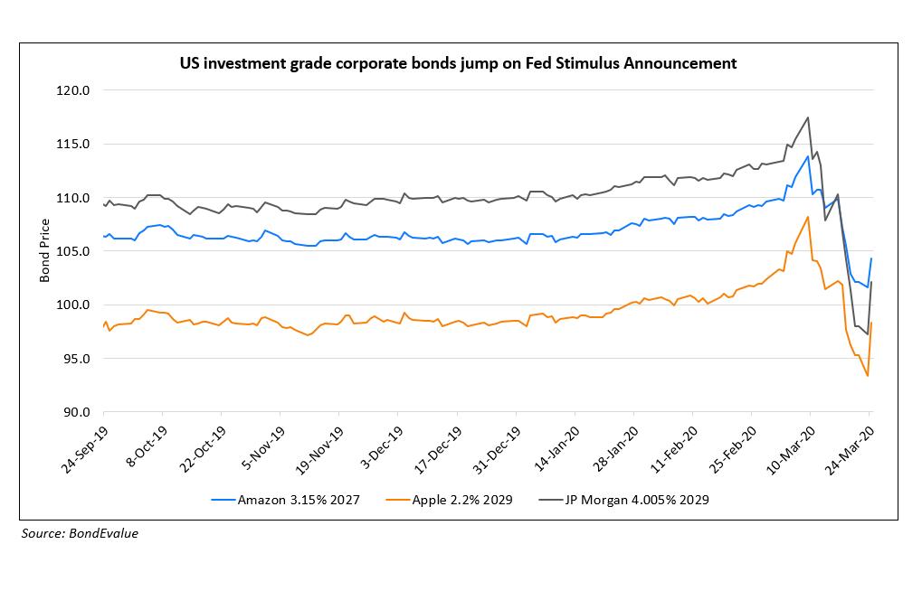 US Investment Grade Corporate Bonds Jump on Fed Stimulus