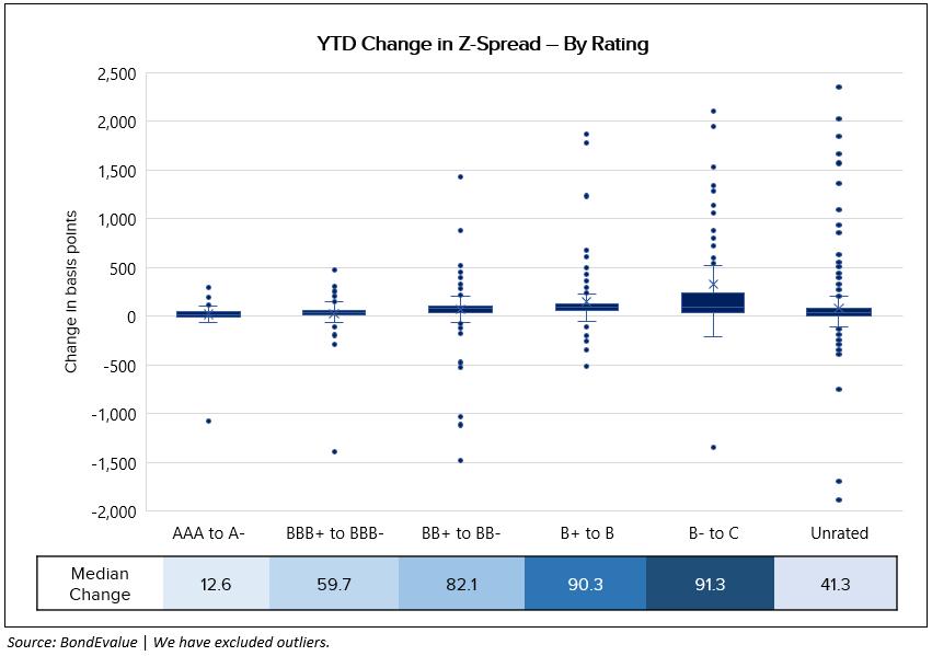 YTD Change in Z-Spread of bonds - By Ratings 3