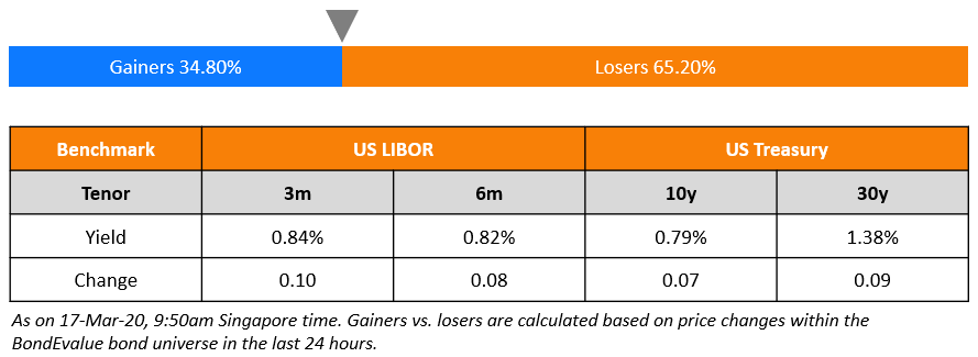 benchmark rates and gainers losers - 17-Mar-20