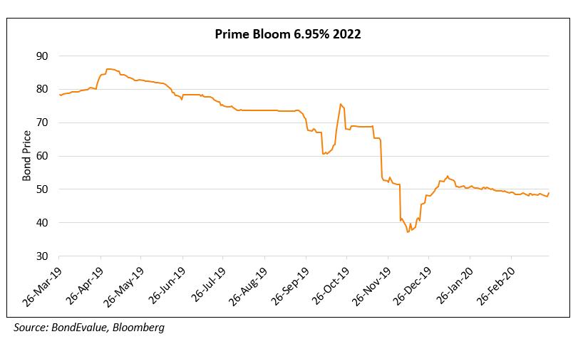 Prime Bloom Bond
