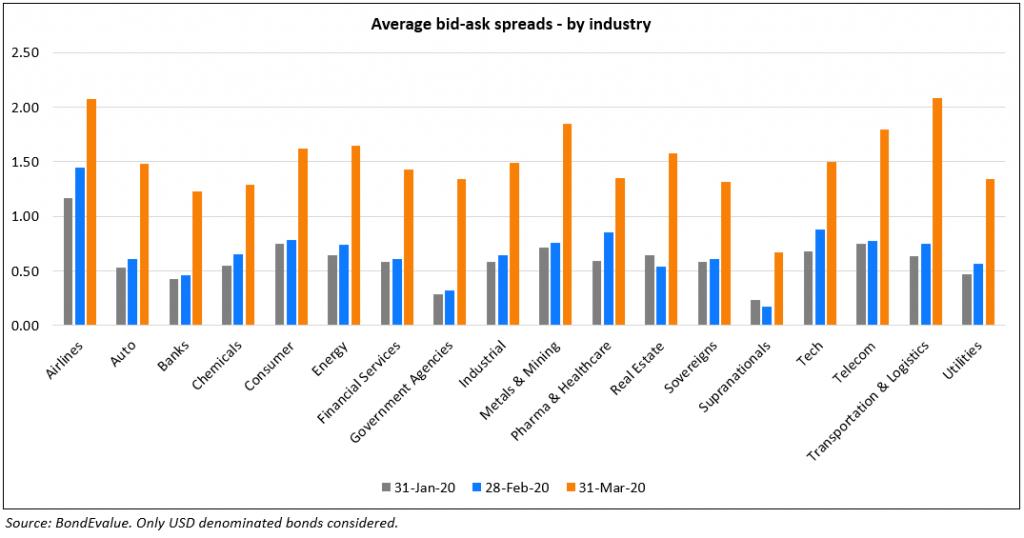 Avg Bid-Ask Spreads - By Industry