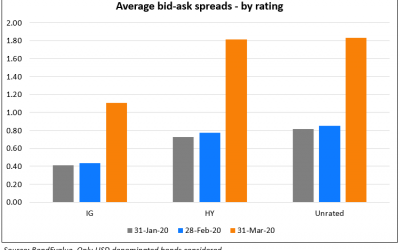 March Madness – Notional Loss Crossed $274bn; Bid-Ask Spreads Widened