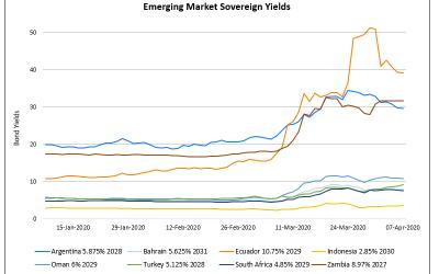 Risk-On as Markets Rally; Car Inc & DP World Plc Downgraded