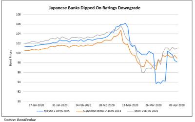 Far East Horizon, MUFG, Mizuho Downgraded; Asian Dollar Issuances Trickling In